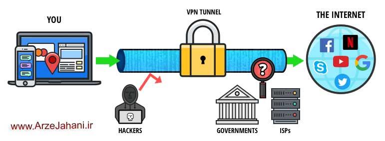 کاربرد وی.پی.ان -VPN برای ساخت یک کیف پول الکترونیکی برای وارد شدن به دنیای ارز دیجیتال و رمزارزها -